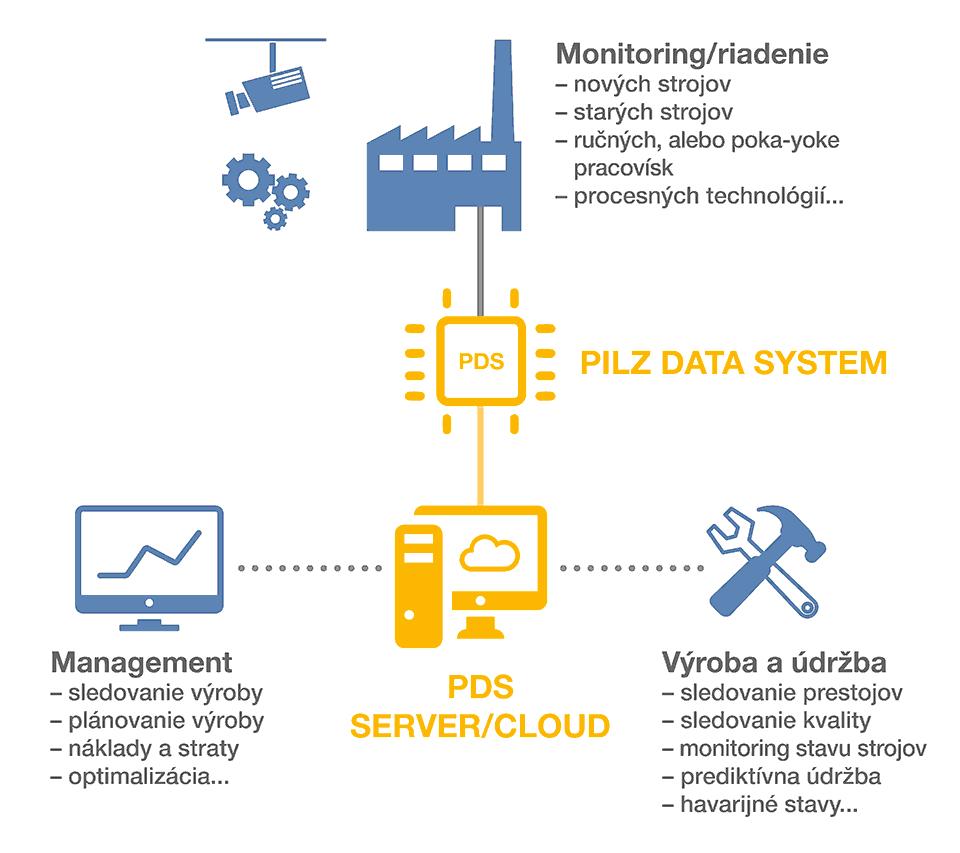 Výhody zavedení PILZ DATA SYSTEM