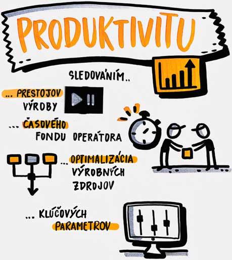 Produktivita s PDS