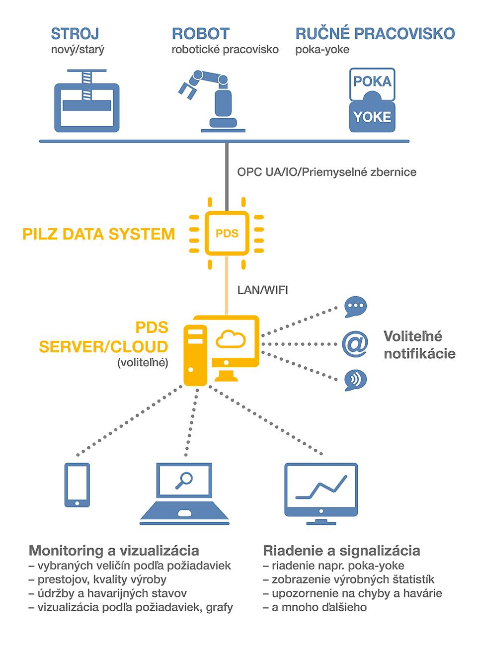 Ako PILZ DATA SYSTEM funguje